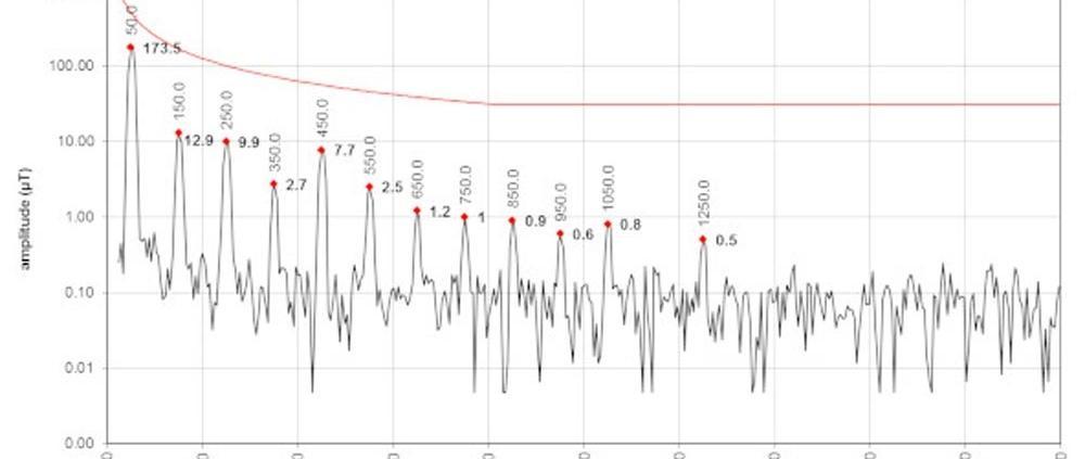 campo magnetico spettro ok