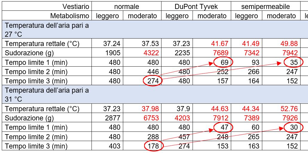 dettaglio della tabella con i risultati